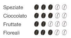 Gran Crema: Le note aromatiche della miscela di caffè torrefatto in grani