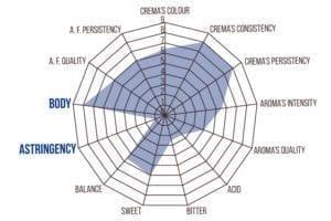 coffee body analysis