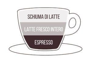 cappuccino con espresso - le dosi perfette