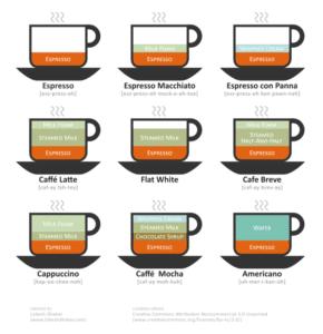 cappuccino con espresso - le dosi per le diverse preparazioni